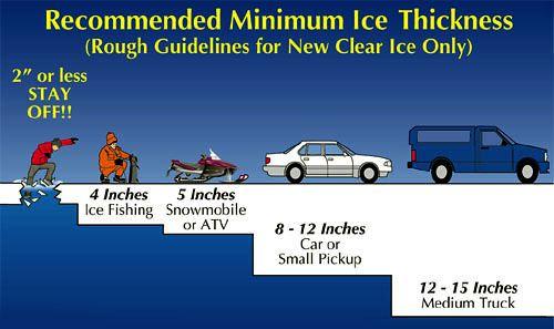 icethicknesschart